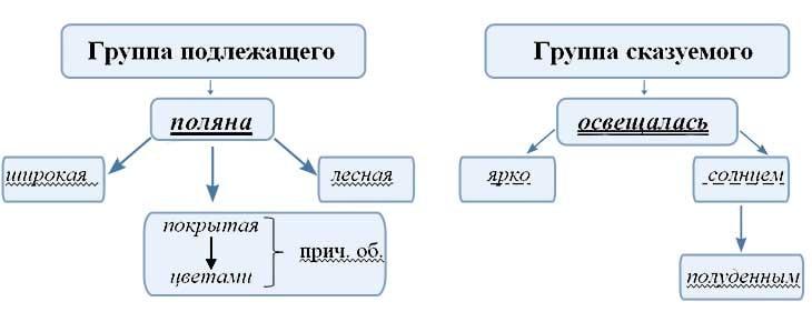 Что такое односоставное предложение в русском языке