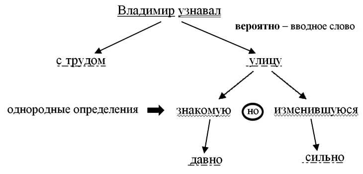 Схема связи слов в предложении