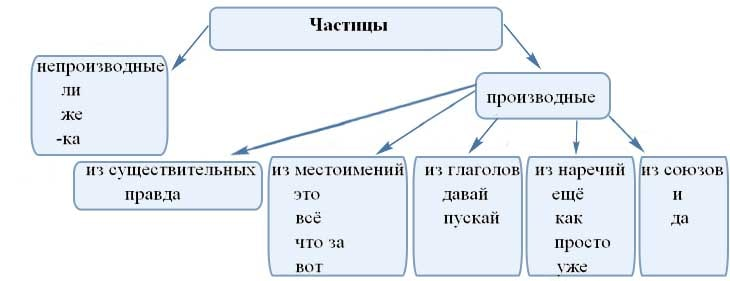 Частицы как часть реч в русском языке