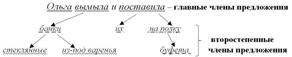 Определение, дополнение, обстоятельство