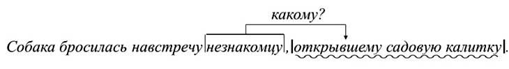 Причастный оборот в русском языке