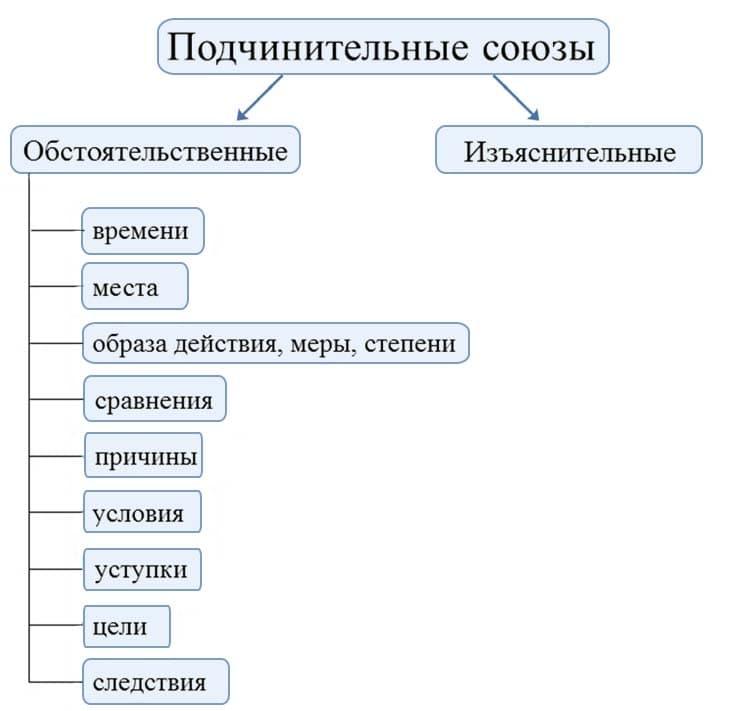Союзы в русском языке