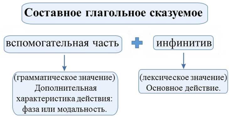 Подлежащее и сказуемое в русском языке