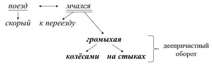 Деепричастие в русском языке